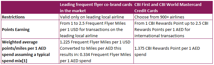 CBI Rewards card comparison with frequent flyer cards